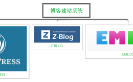 博客建站个人如何选用建站程序